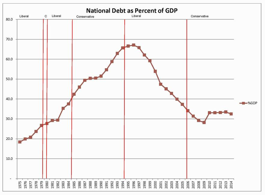 Debt to GDP History